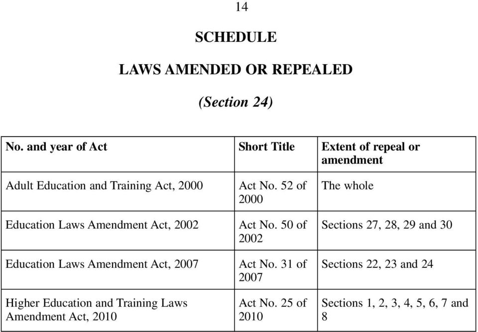 Education Laws Amendment Act, 02 Education Laws Amendment Act, 07 Higher Education and Training Laws