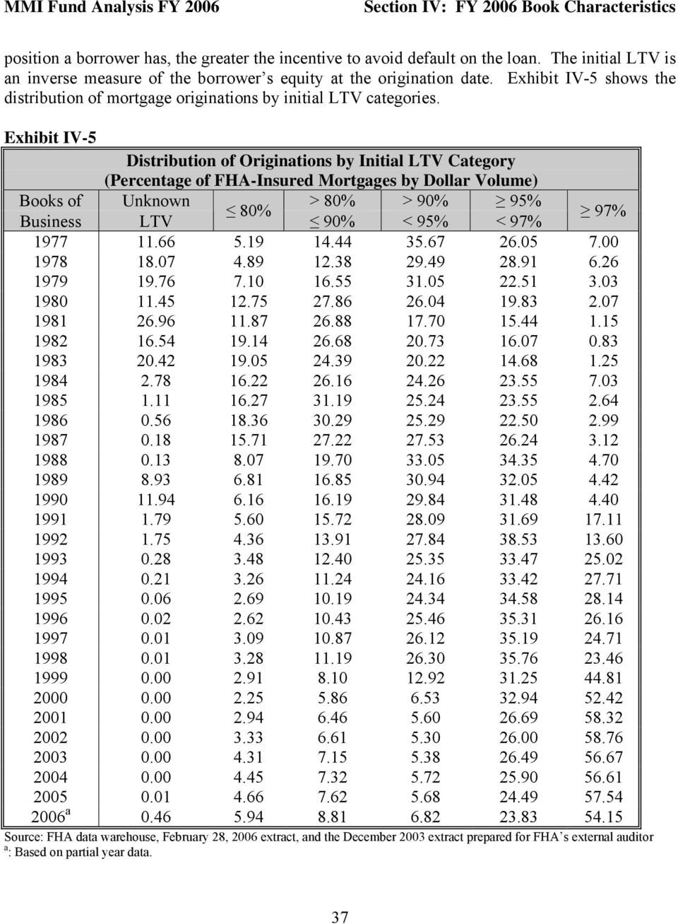 Exhibit IV-5 Distribution of Originations by Initial LTV Category (Percentage of FHA-Insured Mortgages by Dollar Volume) Books of Unknown > 80% > 90% 95% 80% Business LTV 90% < 95% < 97% 97% 1977 11.