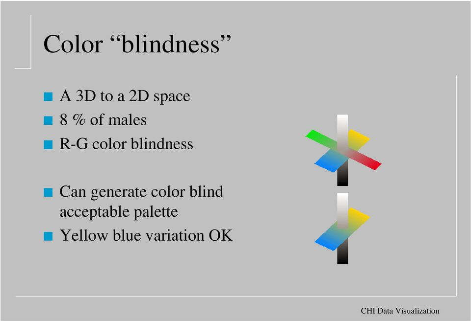 blindness Can generate color