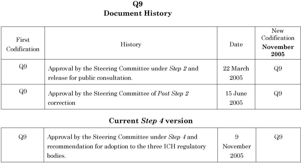 2005 Q9 Approval by the Steering Committee of Post Step 2 correction 15 June 2005 Q9 Current Step 4
