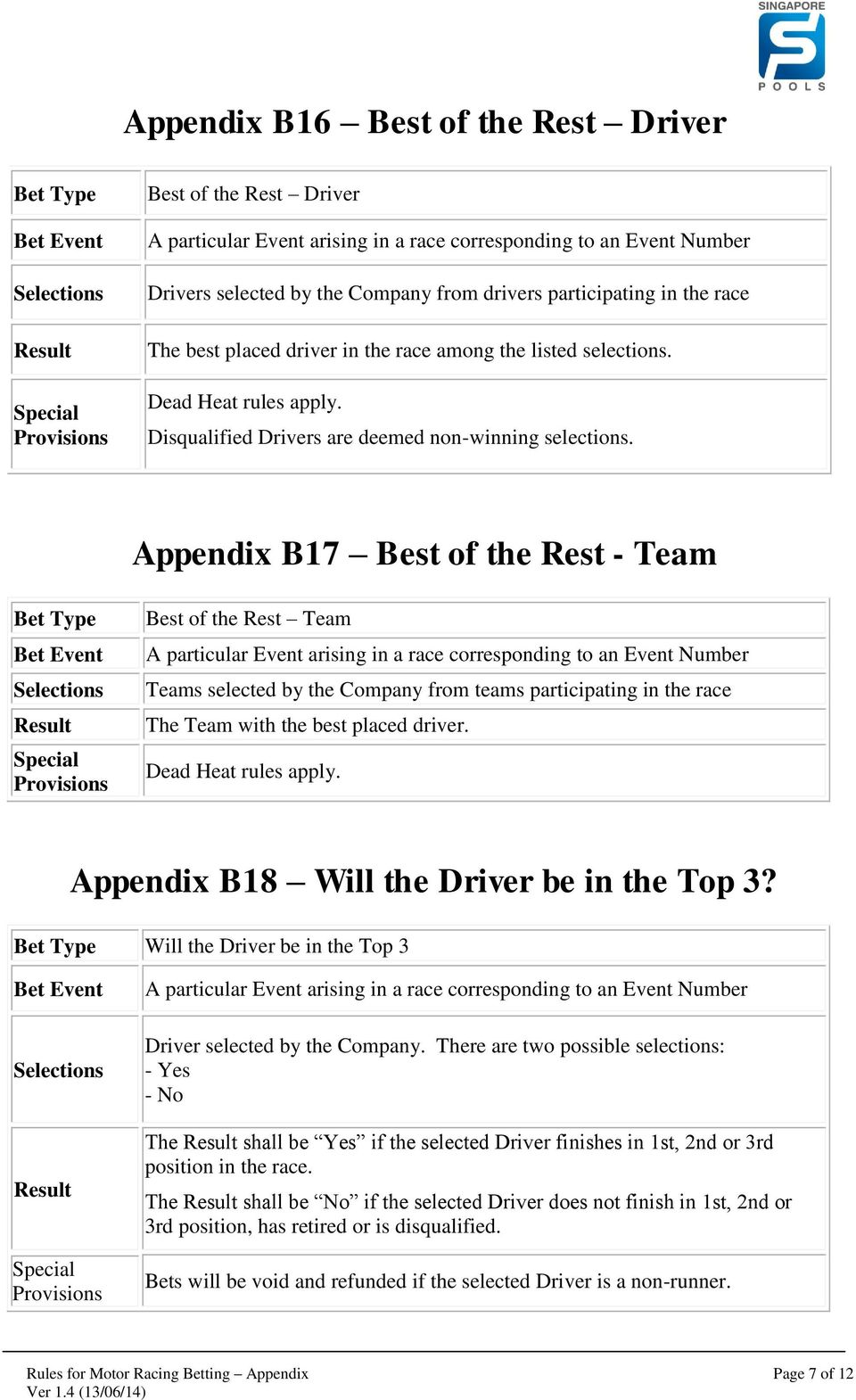 Appendix B17 Best of the Rest - Team Best of the Rest Team Teams selected by the Company from teams participating in the race The Team with the best placed driver.