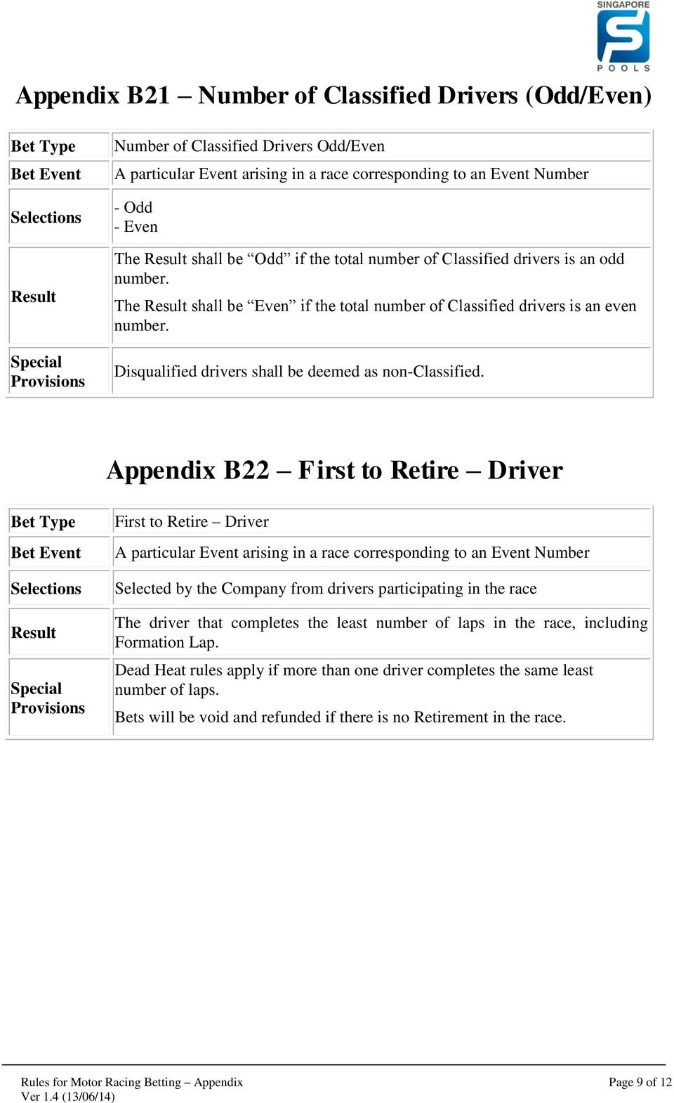 Appendix B22 First to Retire Driver First to Retire Driver Selected by the Company from drivers participating in the race The driver that completes the least number of laps