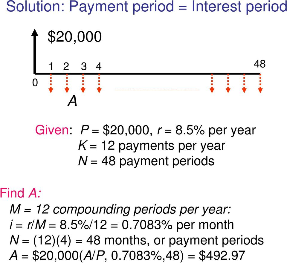 5% per year K = 12 payments per year N = 48 payment periods Find A: M = 12