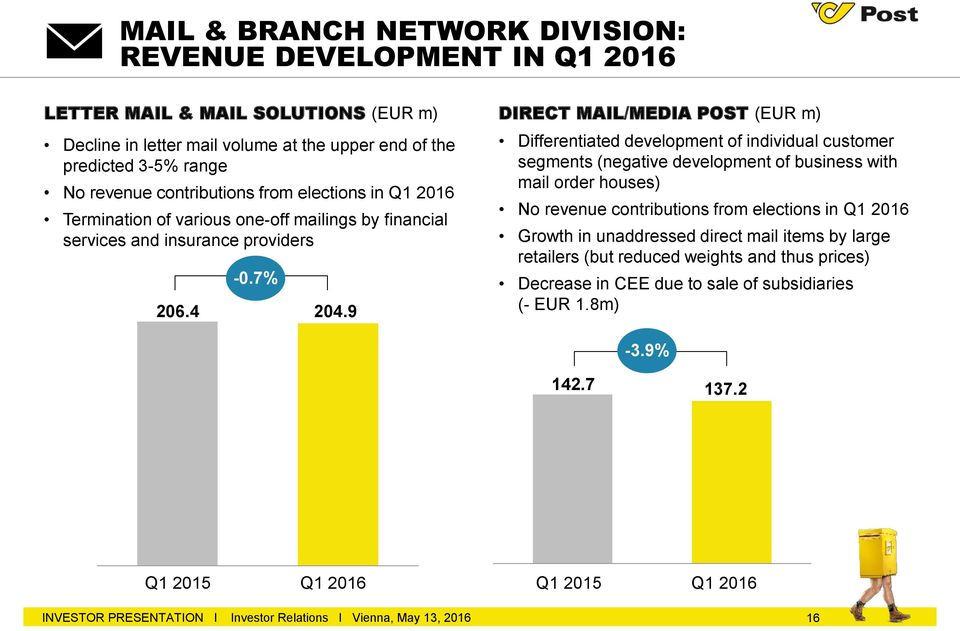 9 DIRECT MAIL/MEDIA POST (EUR m) Differentiated development of individual customer segments (negative development of business with mail order houses) No revenue contributions from elections in Q1