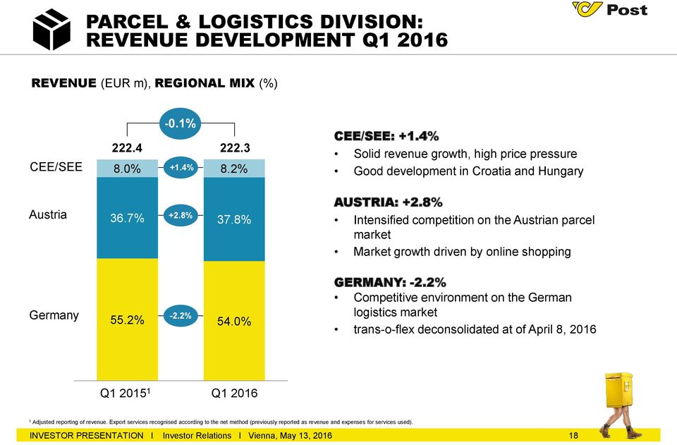 8% Intensified competition on the Austrian parcel market Market growth driven by online shopping Germany -2.2% 55.2% 54.0% GERMANY: -2.