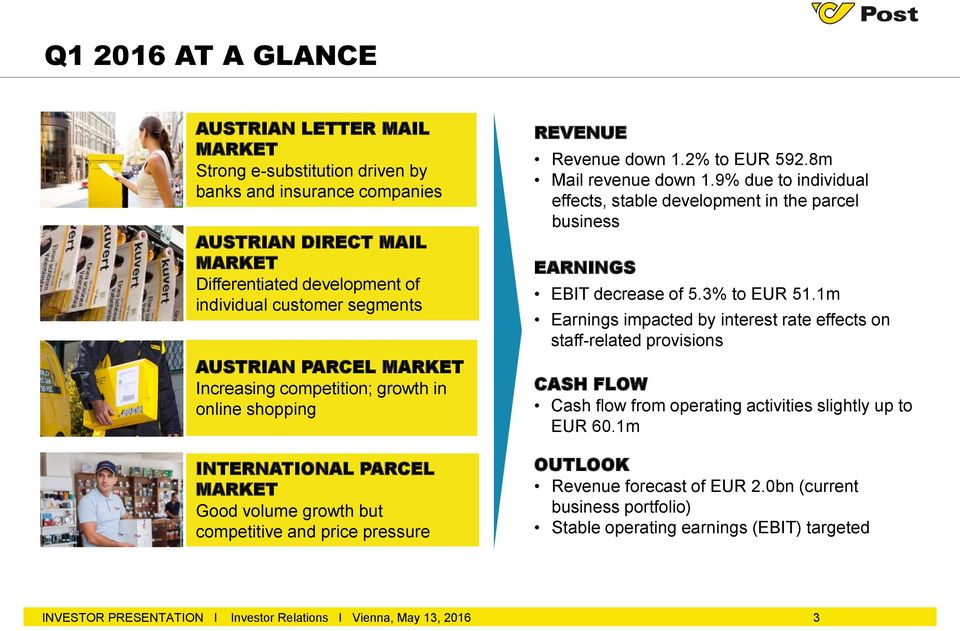 8m Mail revenue down 1.9% due to individual effects, stable development in the parcel business EARNINGS EBIT decrease of 5.3% to EUR 51.