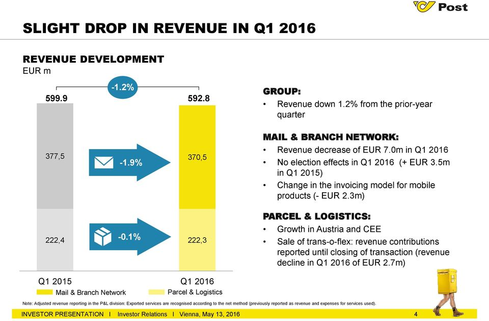 3m) PARCEL & LOGISTICS: Growth in Austria and CEE Sale of trans-o-flex: revenue contributions reported until closing of transaction (revenue decline in Q1 2016 of EUR 2.