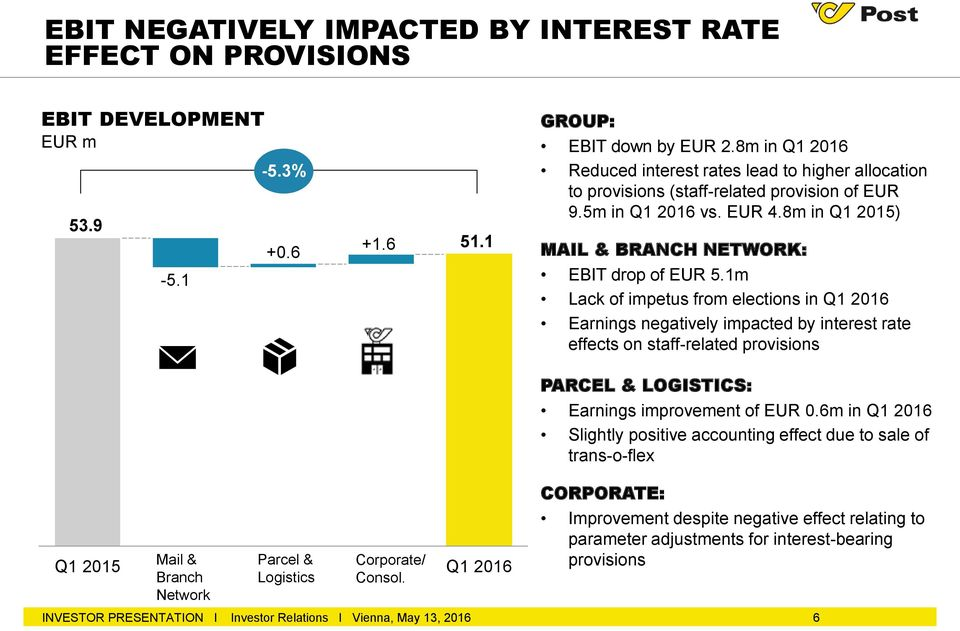 1m Lack of impetus from elections in Q1 2016 Earnings negatively impacted by interest rate effects on staff-related provisions PARCEL & LOGISTICS: Earnings improvement of EUR 0.