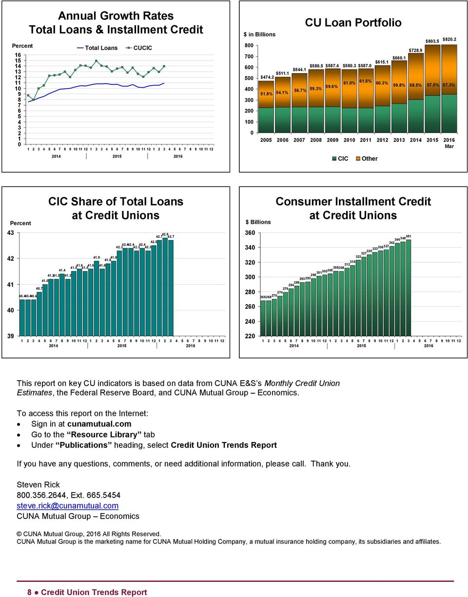 44.4 4.7 41. CIC Share of Total Loans at Credit Unions 41.241.2 41.4 41.2 41.5 41.6 41.5 41.6 41. 41.6 41. 41. 42.