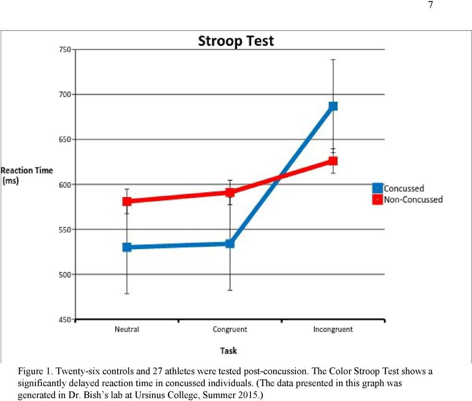 The Color Stroop Test shows a significantly delayed reaction time