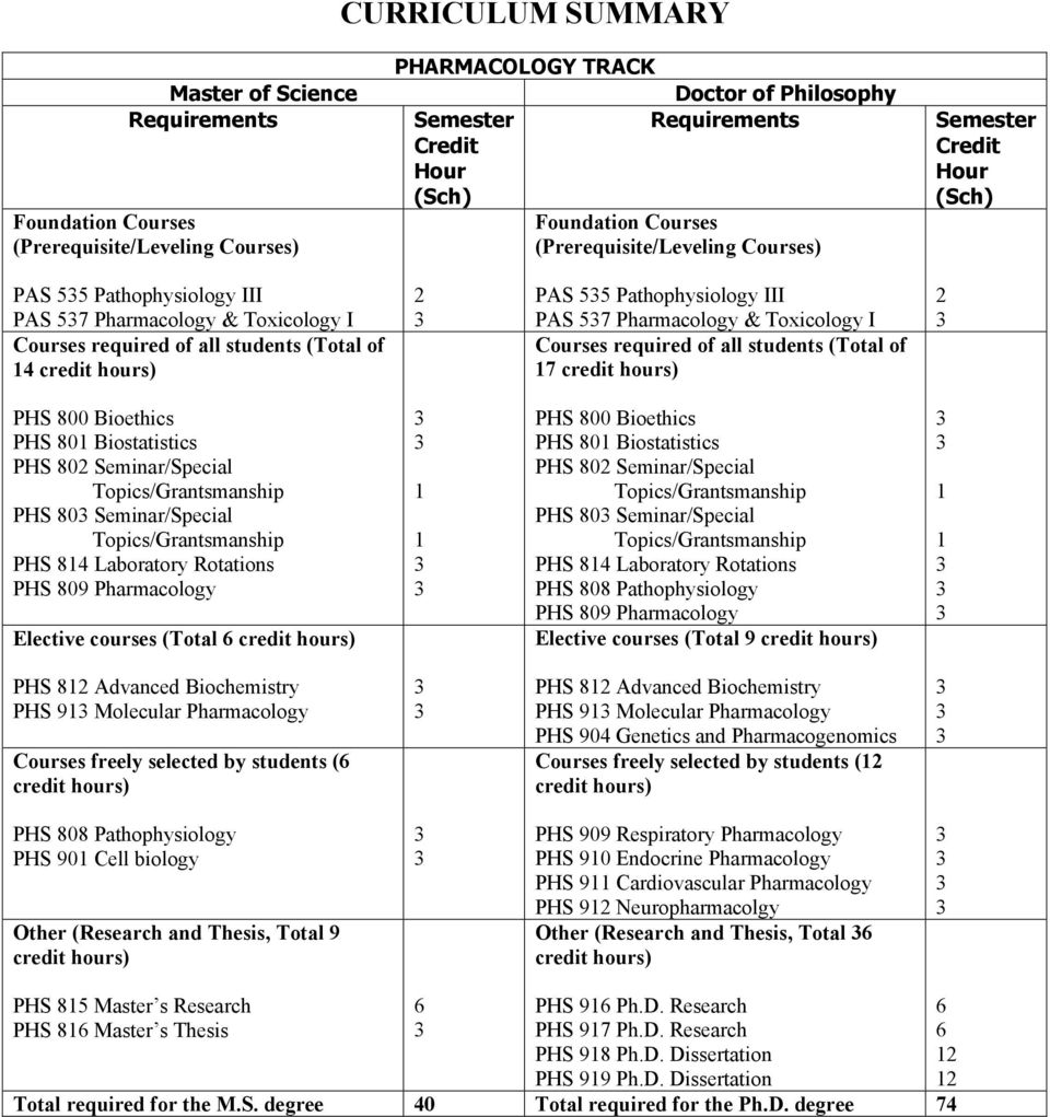 57 Pharmacology & Toxicology I Courses required of all students (Total of 7 2 PHS 800 Bioethics PHS 80 Biostatistics PHS 802 Seminar/Special PHS 80 Seminar/Special PHS 84 Laboratory Rotations PHS 809