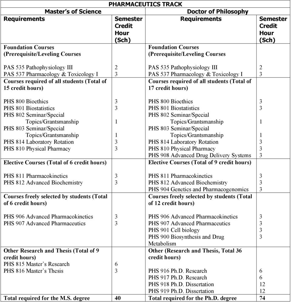 57 Pharmacology & Toxicology I Courses required of all students (Total of 7 2 PHS 800 Bioethics PHS 80 Biostatistics PHS 802 Seminar/Special PHS 80 Seminar/Special PHS 84 Laboratory Rotation PHS 80