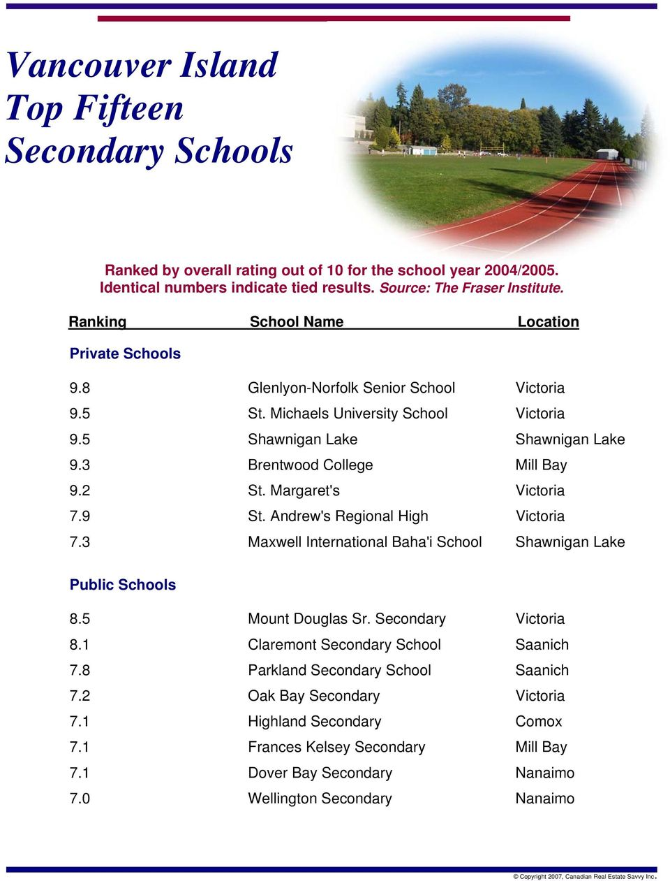 Andrew's Regional High Victoria 7.3 Maxwell International Baha'i School Shawnigan Lake Public Schools 8.5 Mount Douglas Sr. Secondary Victoria 8.1 Claremont Secondary School Saanich 7.