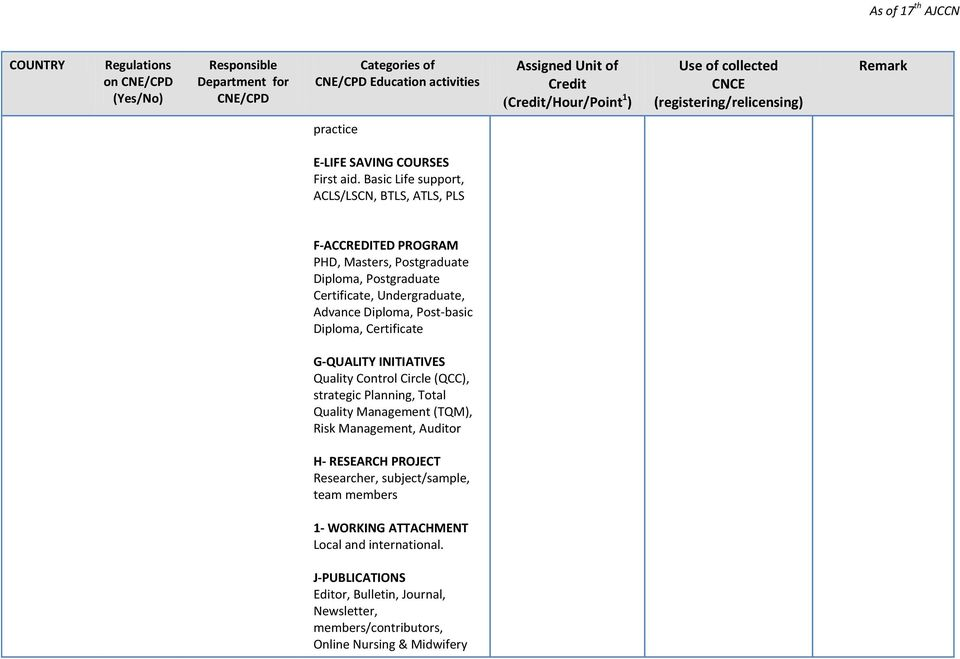 Assigned Unit Of Credit Credithourpoint 1 Pdf