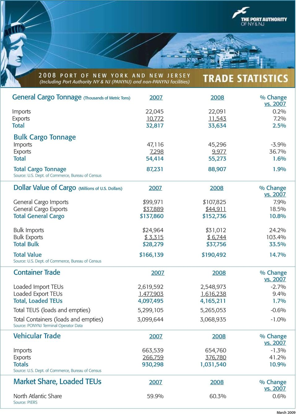 7% Total 54,414 55,273 1.6% Total Cargo Tonnage 87,231 88,907 1.9% Dollar Value of Cargo (Millions of U.S. Dollars) 2007 2008 % Change General Cargo Imports $99,971 $107,825 7.