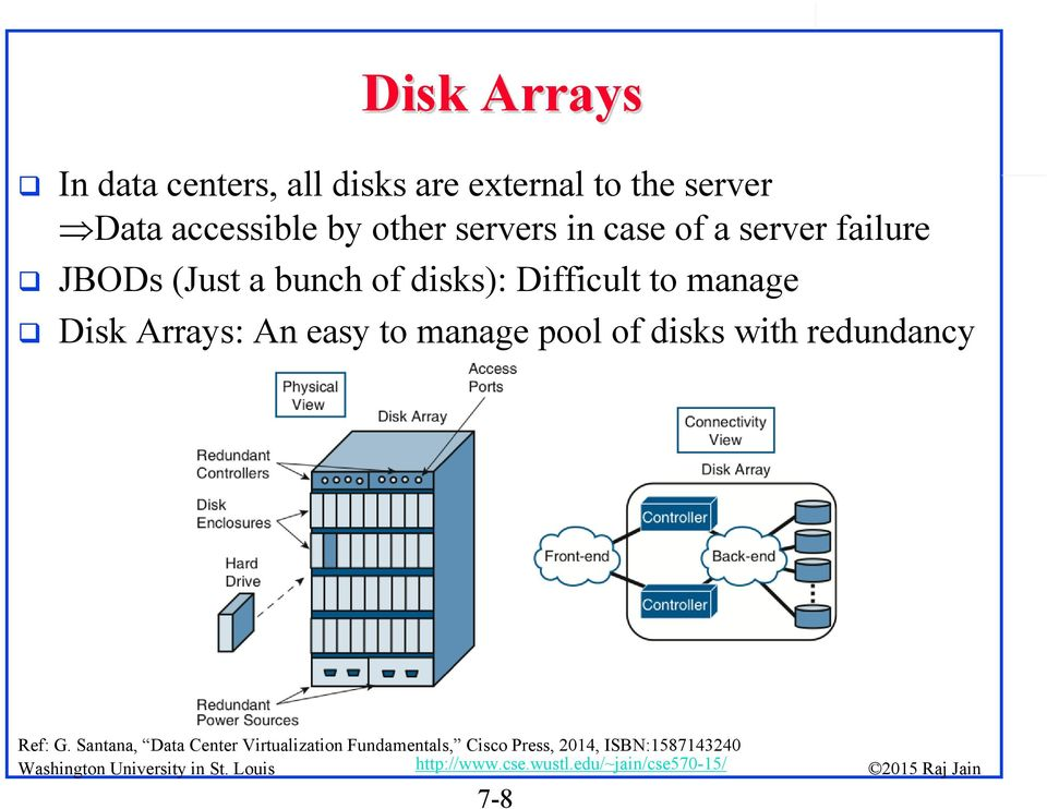 Difficult to manage Disk Arrays: An easy to manage pool of disks with redundancy
