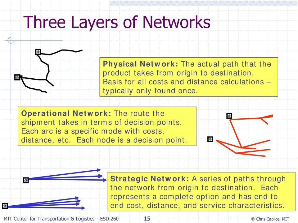 Operational Network: The route the shipment takes in terms of decision points. Each arc is a specific mode with costs, distance, etc.