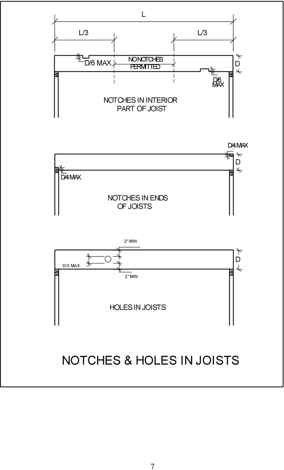 "MAX NOTCHES IN ENDS OF JOISTS 2"" MIN D/3 MAX D"
