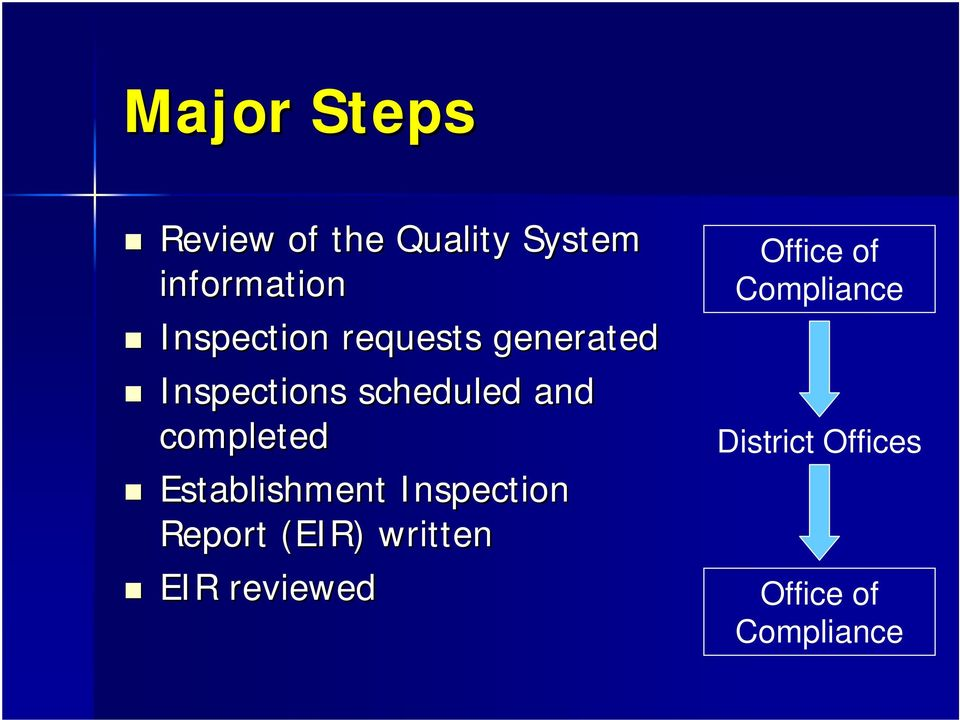 completed Establishment Inspection Report (EIR) written