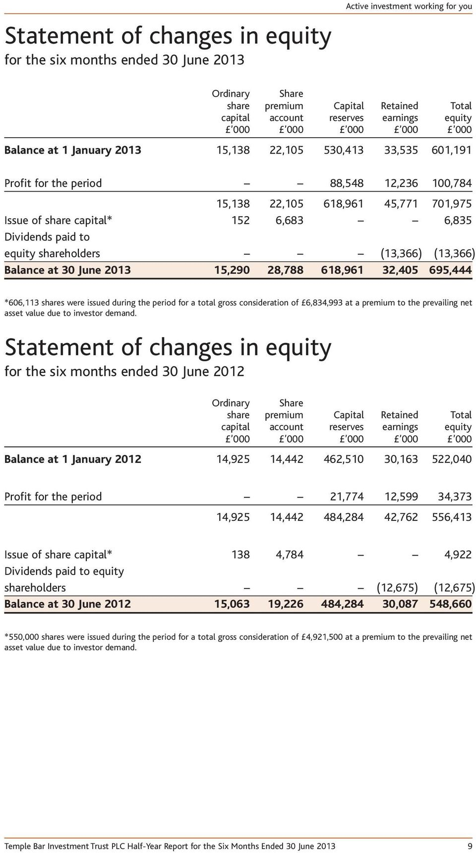 Dividends paid to equity shareholders (13,366) (13,366) Balance at 30 June 2013 15,290 28,788 618,961 32,405 695,444 *606,113 shares were issued during the period for a total gross consideration of