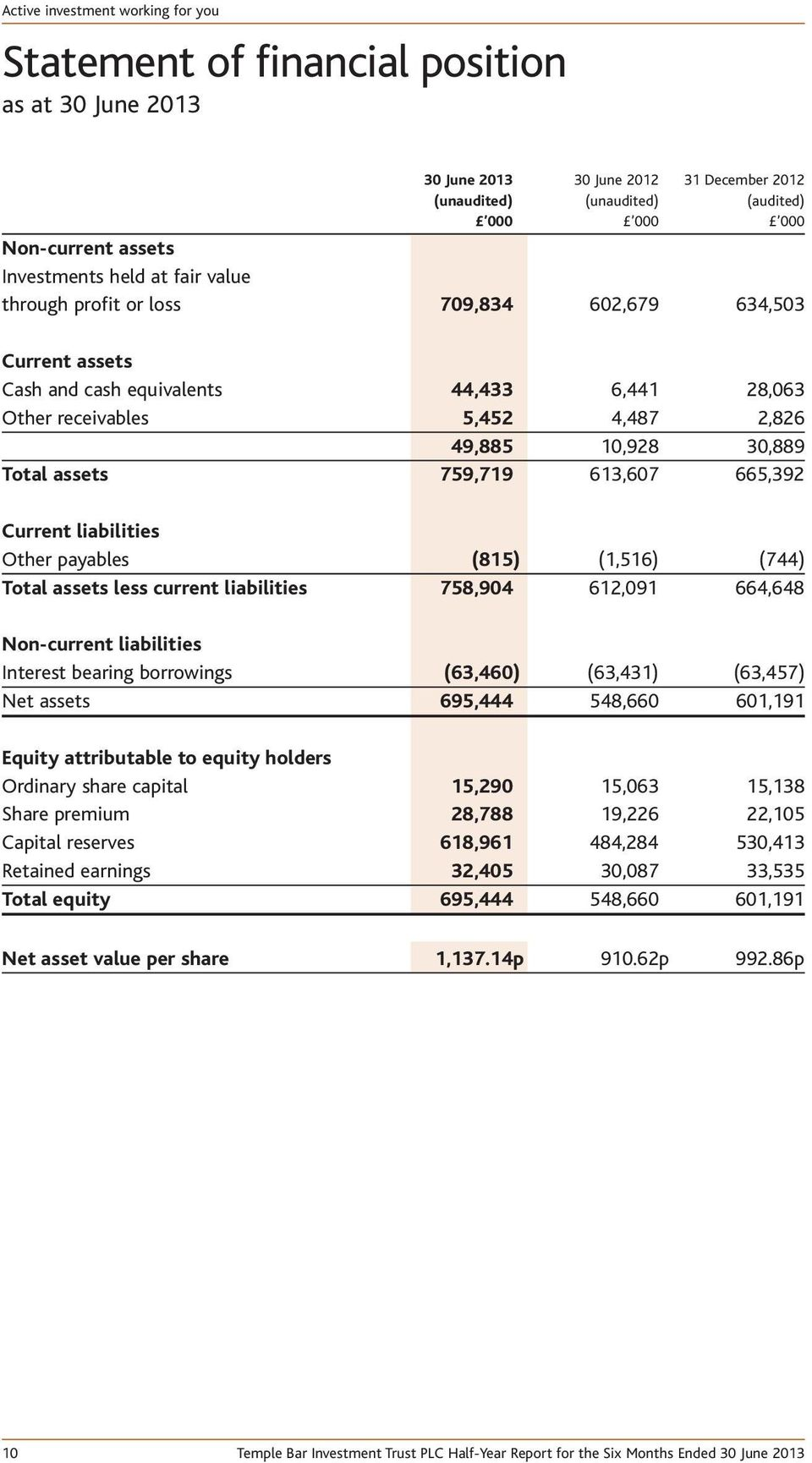 Current liabilities Other payables (815) (1,516) (744) Total assets less current liabilities 758,904 612,091 664,648 Non-current liabilities Interest bearing borrowings (63,460) (63,431) (63,457) Net