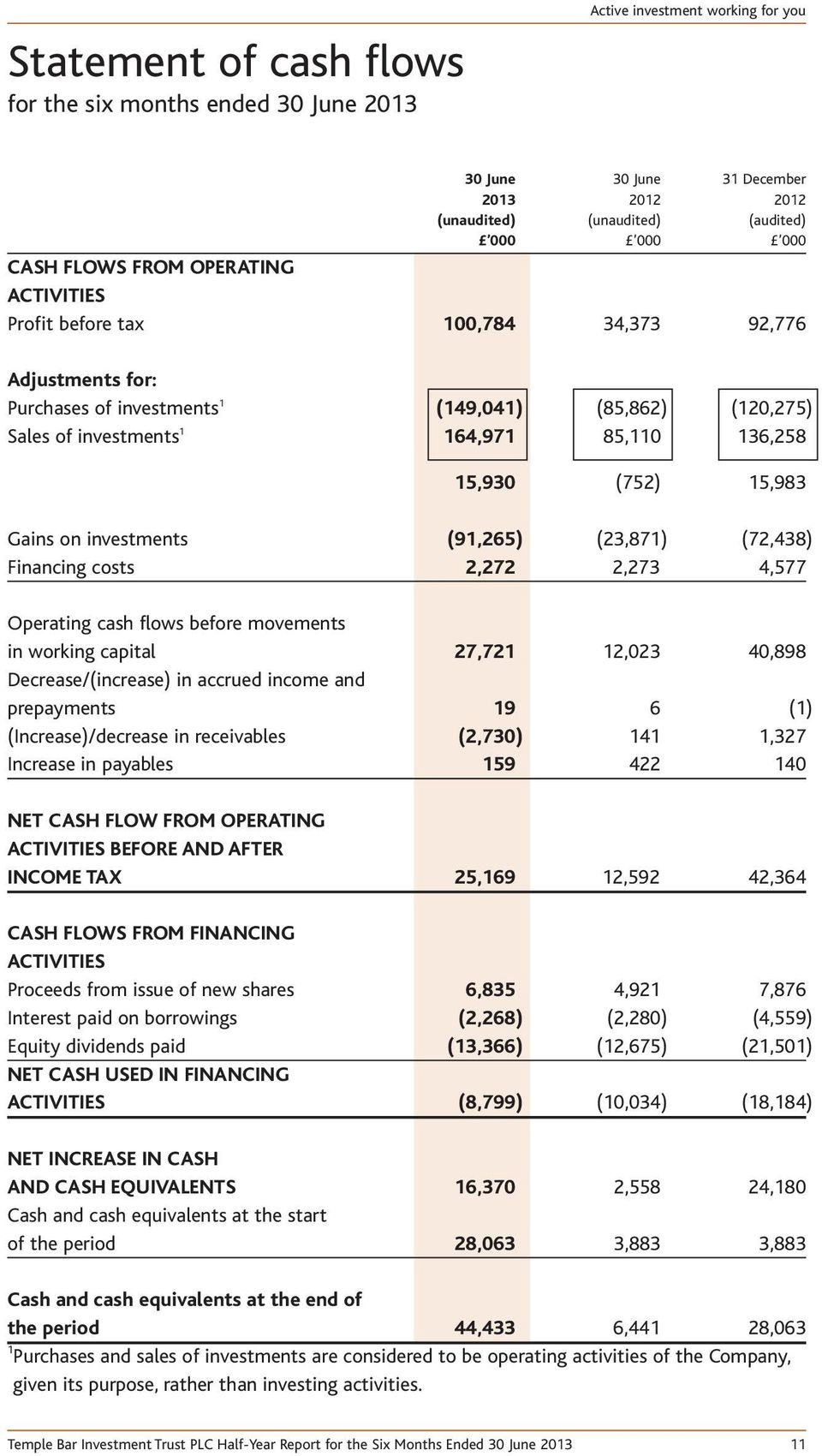 15,983 Gains on investments (91,265) (23,871) (72,438) Financing costs 2,272 2,273 4,577 Operating cash flows before movements in working capital 27,721 12,023 40,898 Decrease/(increase) in accrued