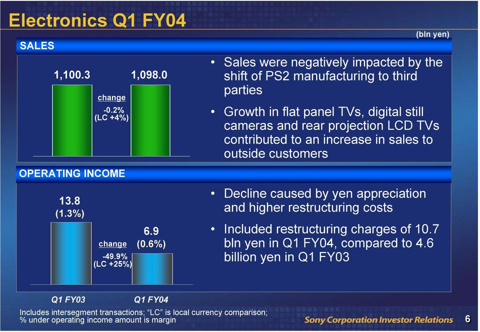 TVs contributed to an increase in sales to outside customers Decline caused by yen appreciation and higher restructuring costs Included restructuring charges