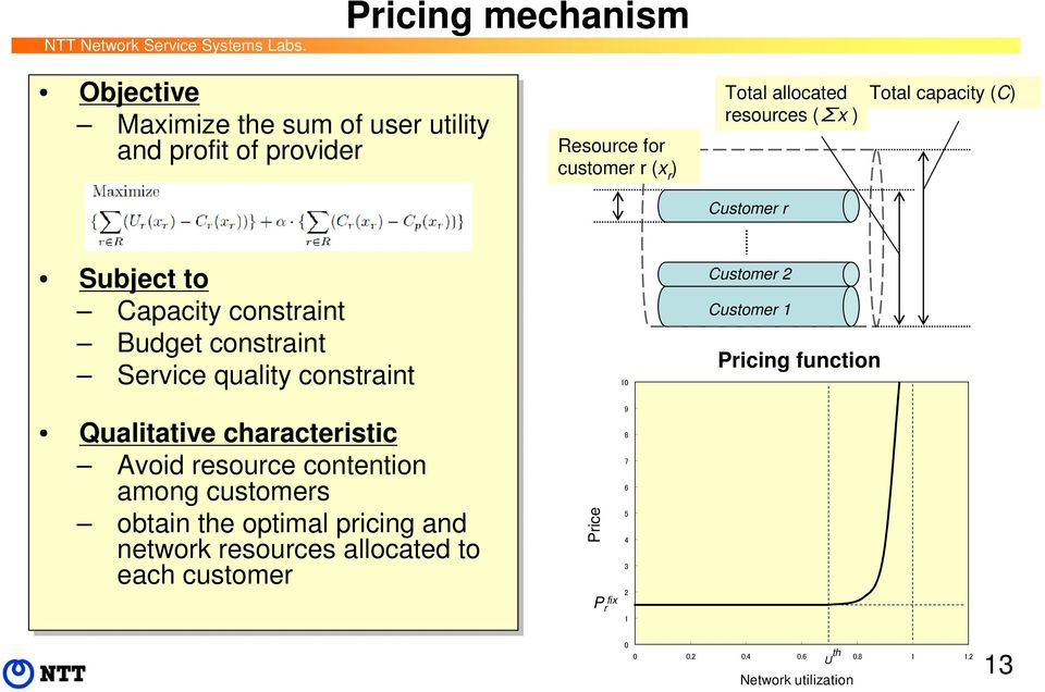 Qualitative characteristic Avoid resource contention among customers obtain the optimal pricing and network resources allocated to