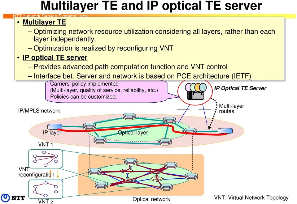 Optimization is is realized by reconfiguring VNT IP IP optical TE server Provides advanced path computation function and VNT control Interface bet.