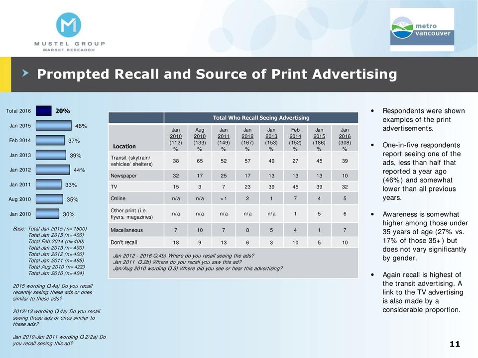 5 Respondents were shown examples of the print advertisements.