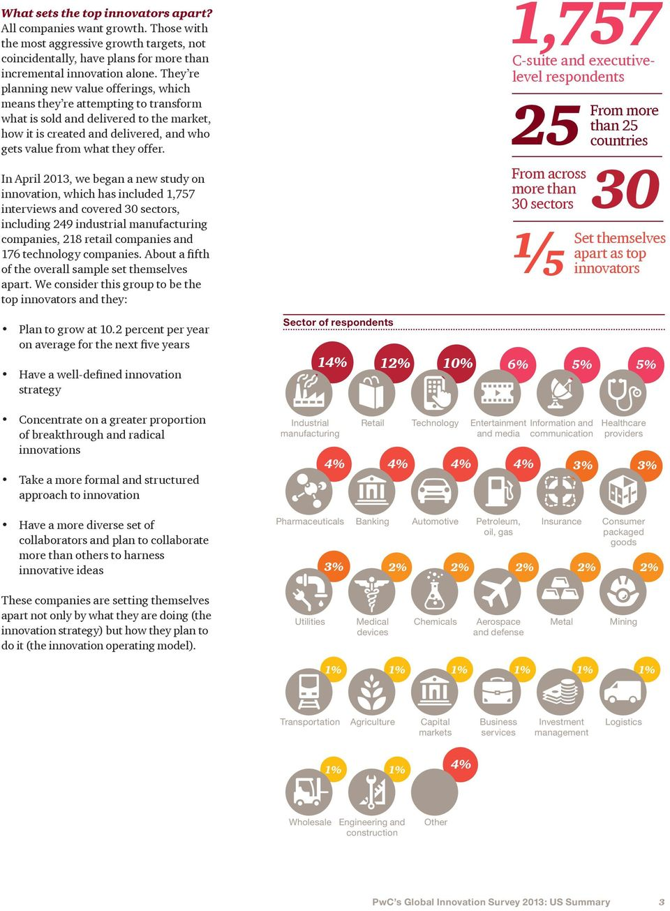 C-suite and executivelevel respondents 25 From across more than 30 sectors In April 2013, we began a new study on innovation, which has included 1,757 interviews and covered 30 sectors, including 249