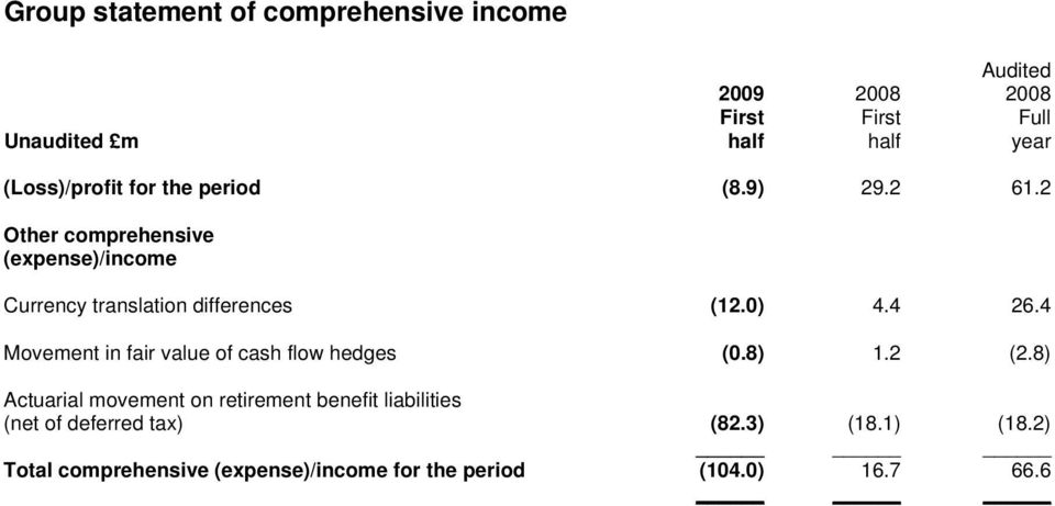 4 Movement in fair value of cash flow hedges (0.8) 1.2 (2.
