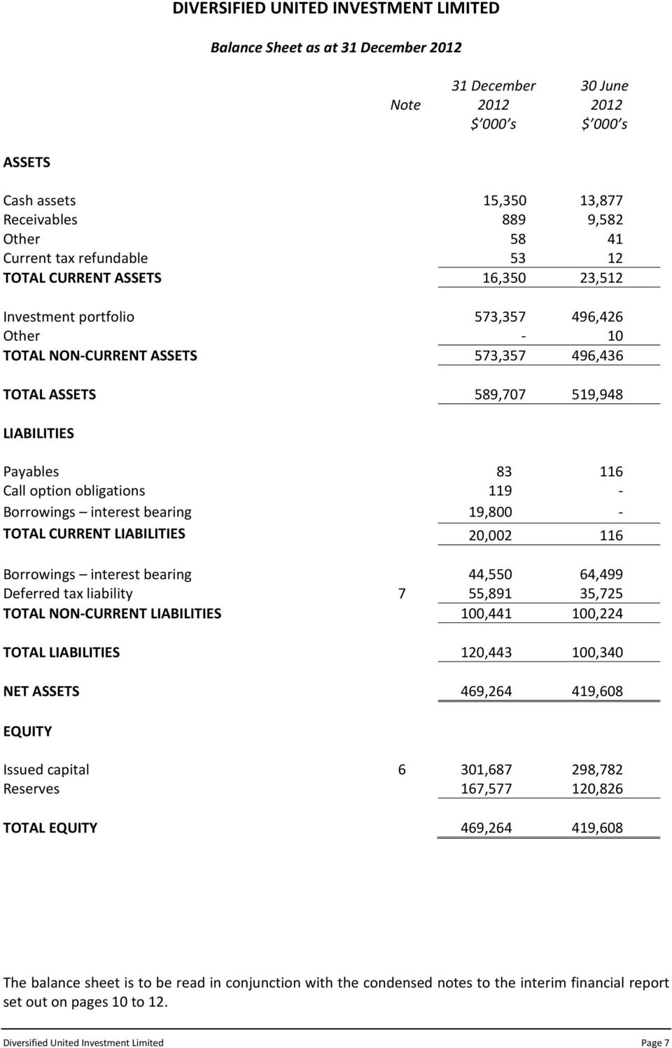 LIABILITIES 20,002 116 Borrowings interest bearing 44,550 64,499 Deferred tax liability 7 55,891 35,725 TOTAL NON-CURRENT LIABILITIES 100,441 100,224 TOTAL LIABILITIES 120,443 100,340 NET ASSETS