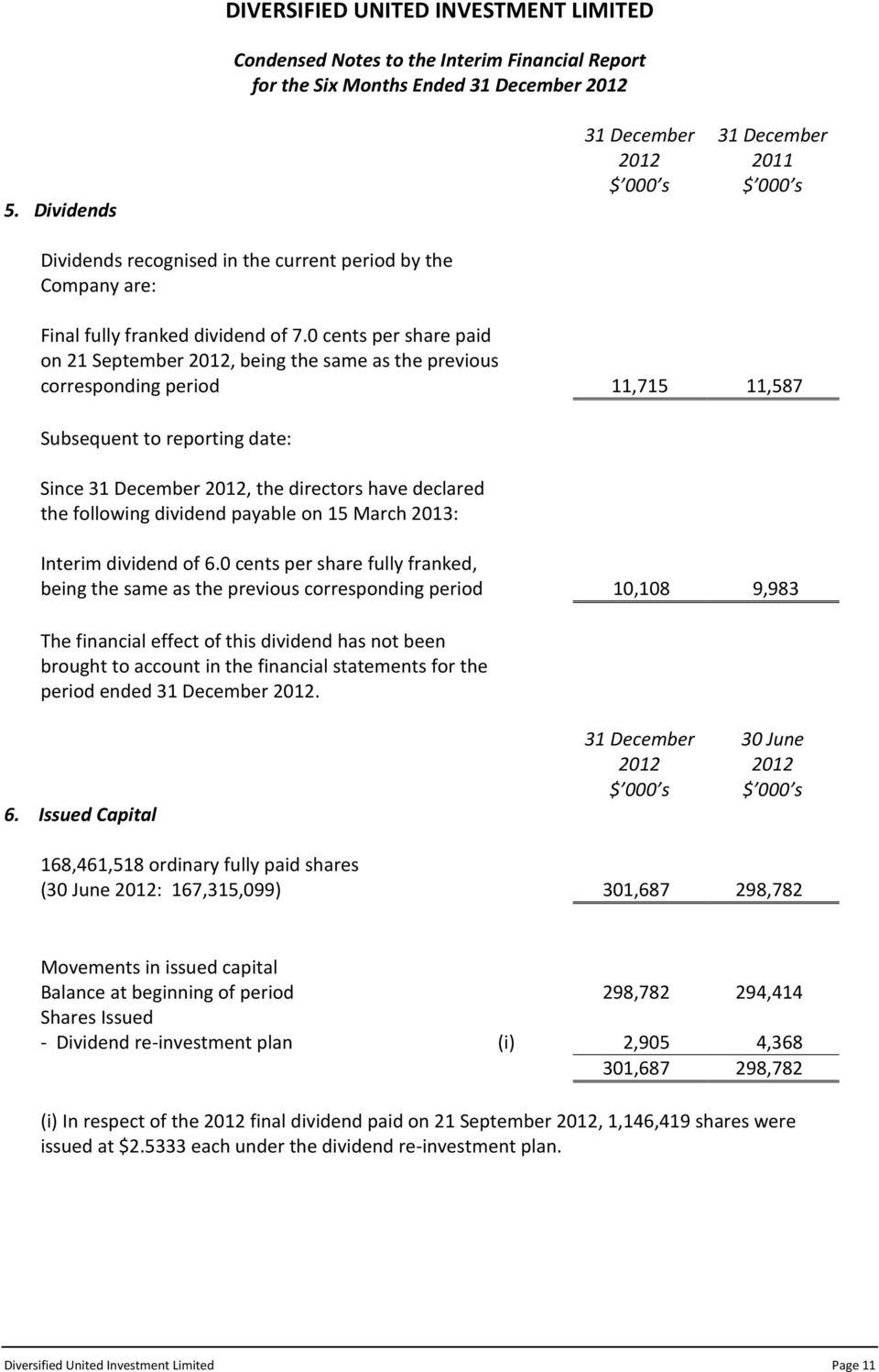 0 cents per share paid on 21 September, being the same as the previous corresponding period 11,715 11,587 Subsequent to reporting date: Since, the directors have declared the following dividend
