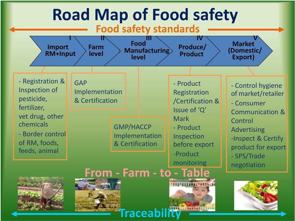 GMP/HACCP Implementation & Certification Product Registration /Certification & Issue of Q Mark Product Inspection before export Product monitoring From Farm