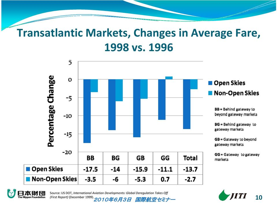 1996 Source: US DOT, International Aviation