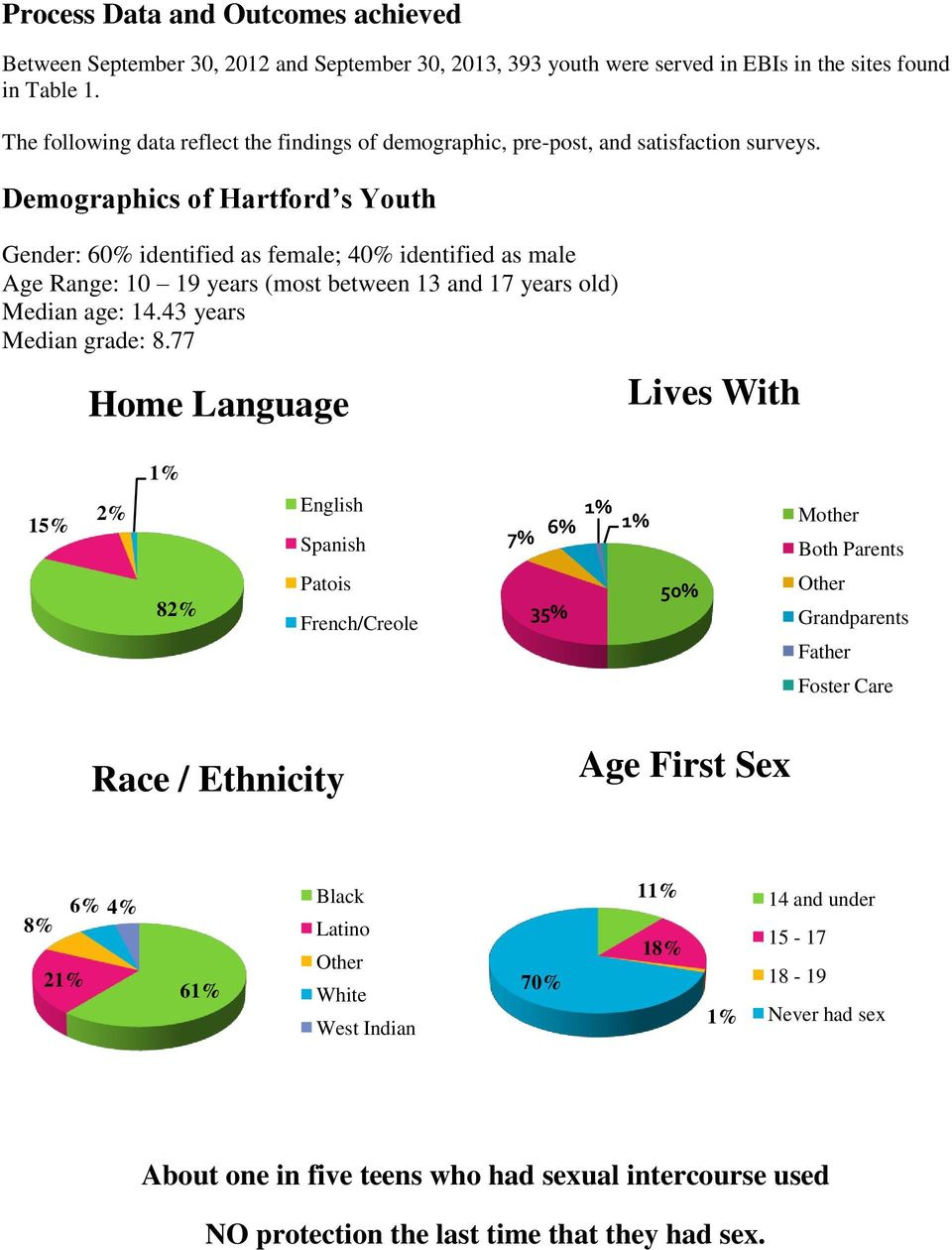 Demographics of Hartford s Youth Gender: 60% identified as female; 40% identified as male Age Range: 10 19 years (most between 13 and 17 years old) Median age: 14.43 years Median grade: 8.