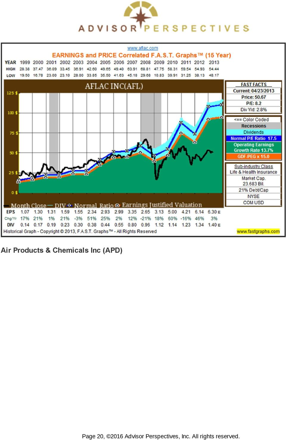 Many Of My Dividend Growth Stocks Have Become Overvalued What Do I