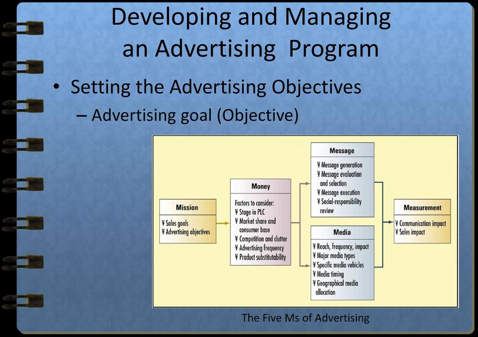 Advertising Objectives Advertising