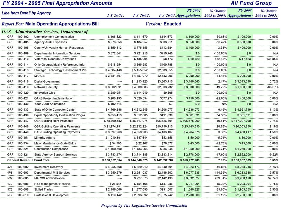 88% $ 100,000 GRF 100-405 Agency Audit Expenses $ 578,853 $ 484,957 $803,211 $ 350,000-56.42% $ 350,000 GRF 100-406 County/University Human Resources $ 859,813 $ 775,156 $413,684 $ 400,000-3.