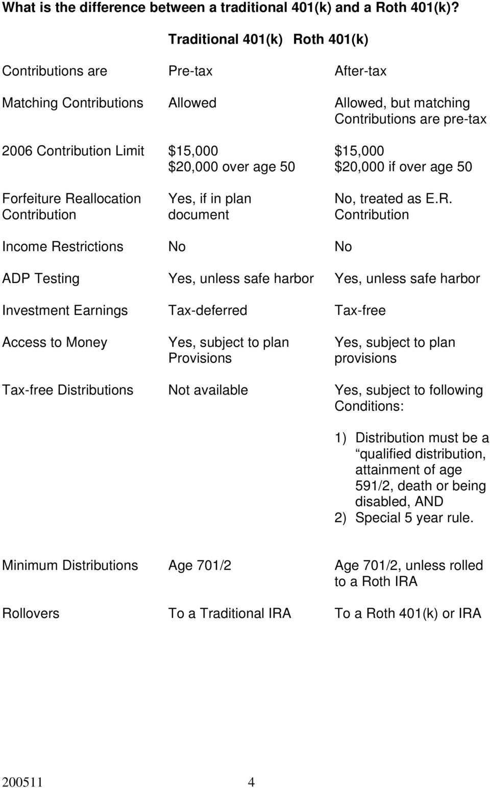 age 50 $20,000 if over age 50 Forfeiture Re