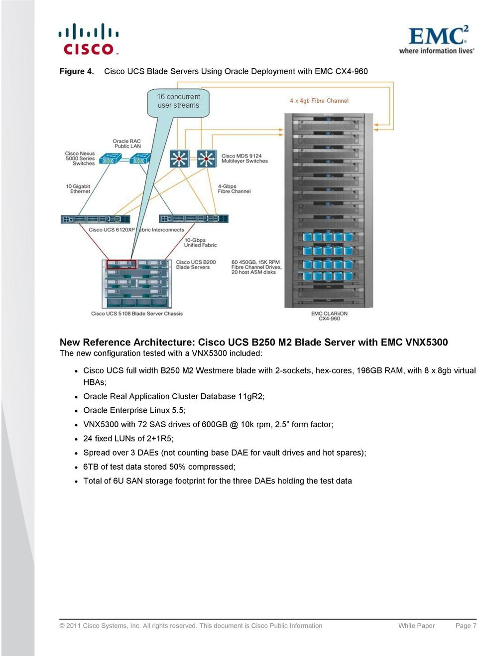 included: Cisco UCS full width B250 M2 Westmere blade with 2-sockets, hex-cores, 196GB RAM, with 8 x 8gb virtual HBAs; Oracle Real Application Cluster Database 11gR2; Oracle Enterprise Linux 5.
