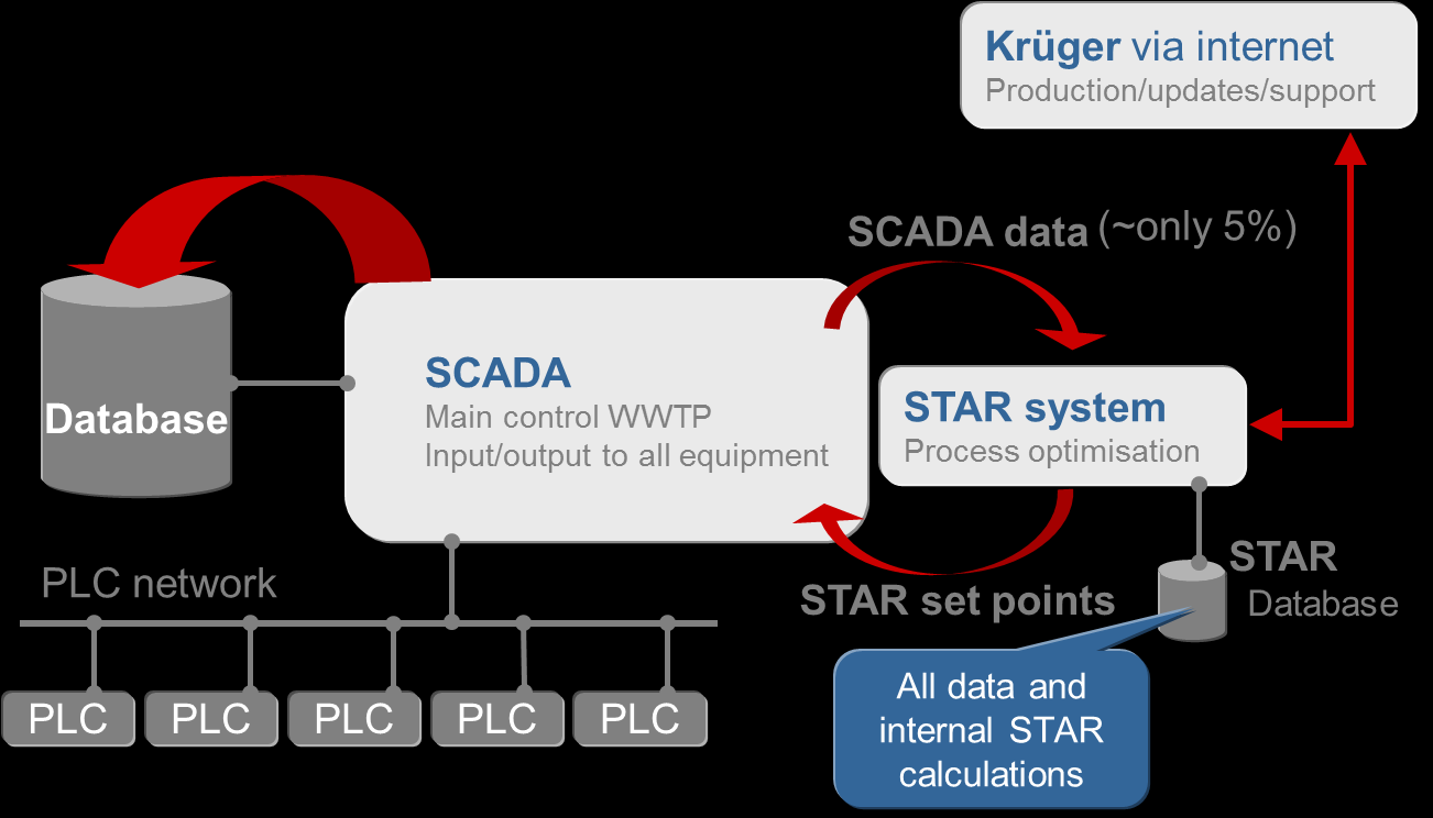 Figure 3 STAR connects to existing SCADA and PLC by OPC communication and to internet STAR has connection by local network firewall to the internet for production, updates and support.