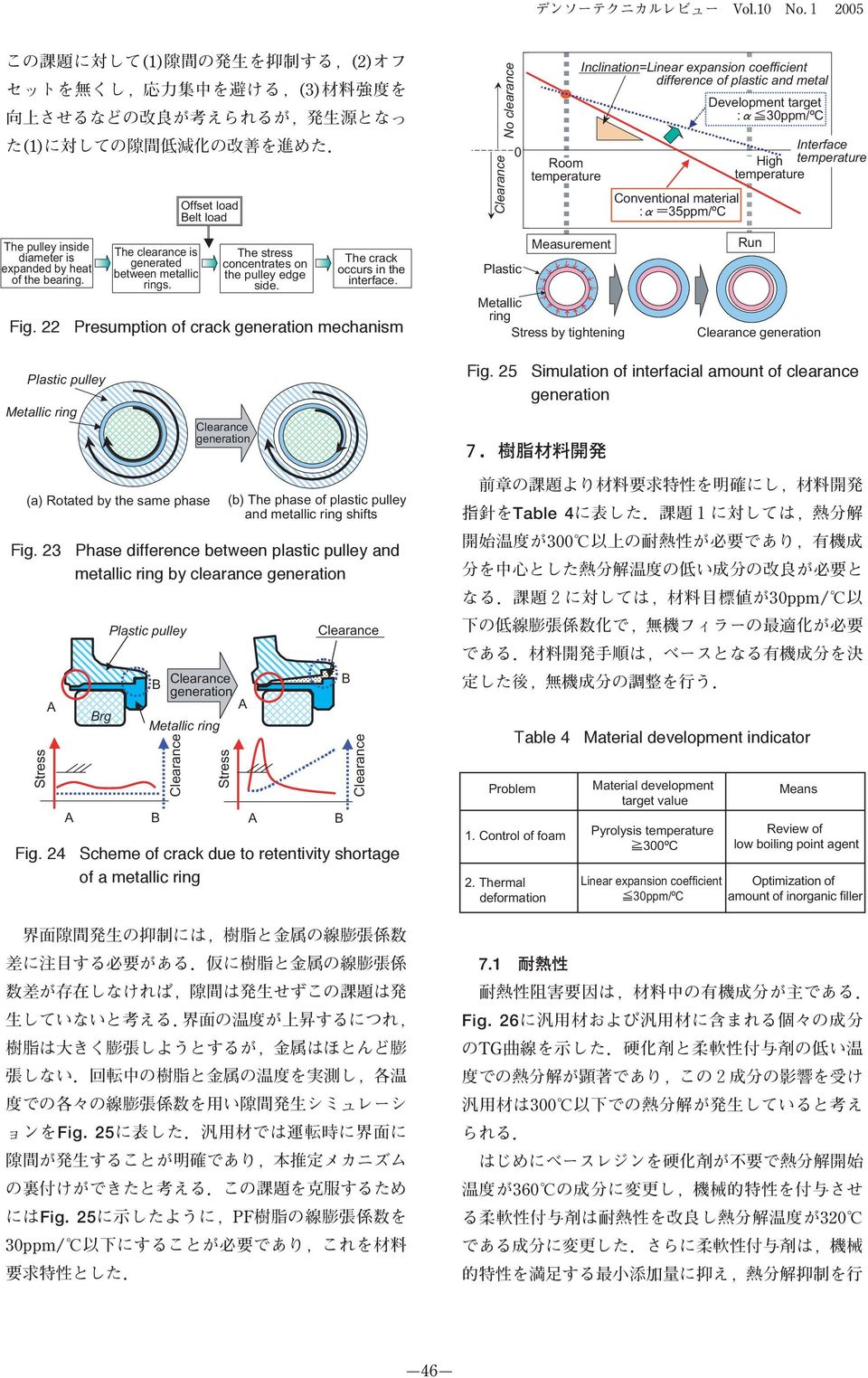 22 Presumption of crack generation mechanism No clearance Plastic Room Measurement Metallic ring Stress by tightening Inclination=Linear expansion coefficient difference of plastic and metal