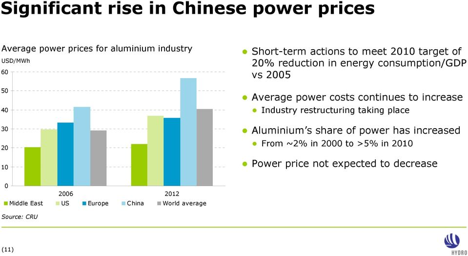 continues to increase Industry restructuring taking place Aluminium s share of power has increased From ~2% in