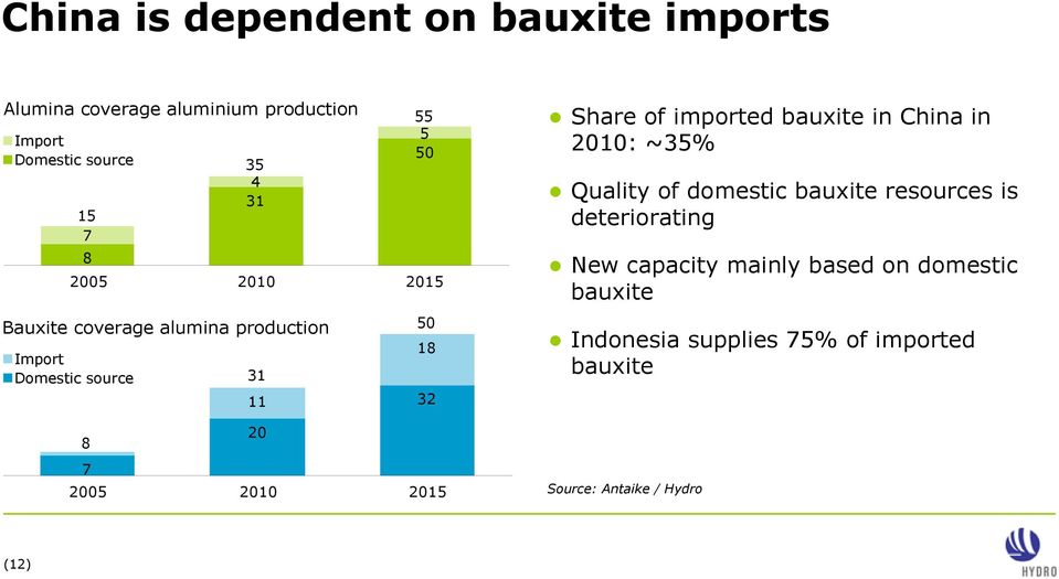 18 32 Share of imported bauxite in China in 2010: ~35% Quality of domestic bauxite resources is deteriorating New