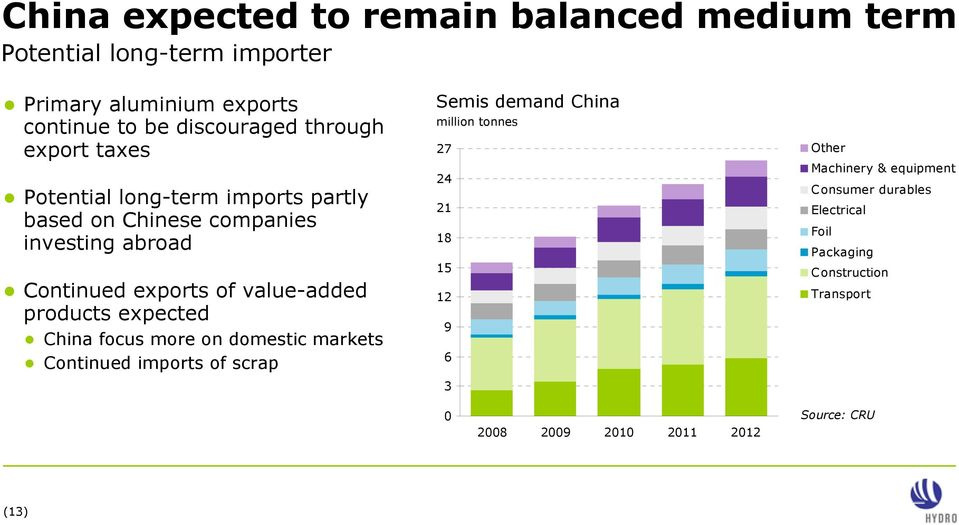products expected China focus more on domestic markets Continued imports of scrap Semis demand China million tonnes 27 24 21 18 15 12