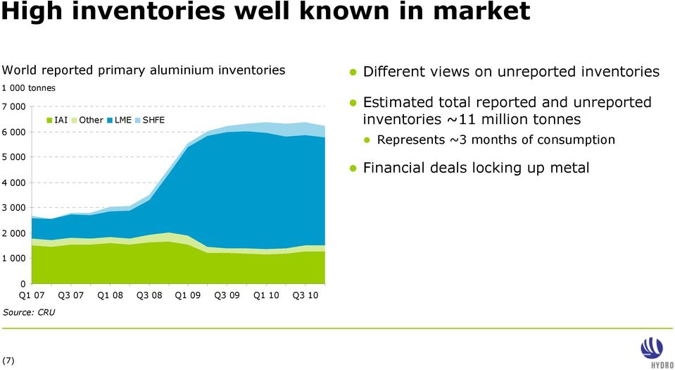 reported and unreported inventories ~11 million tonnes Represents ~3 months of consumption Financial
