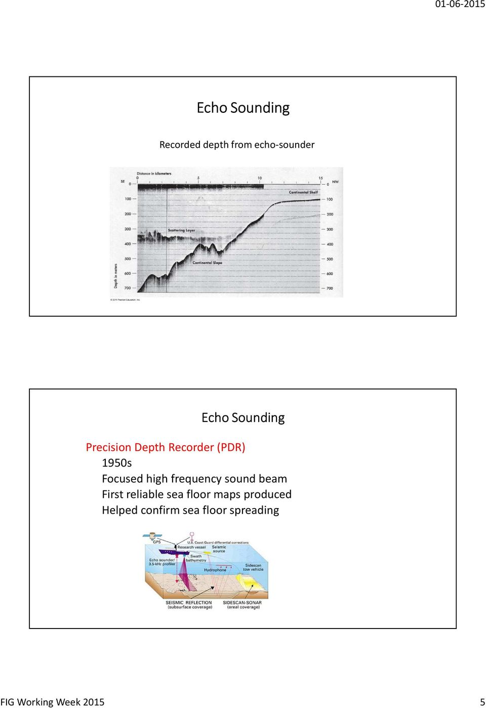 high frequency sound beam First reliable sea floor maps