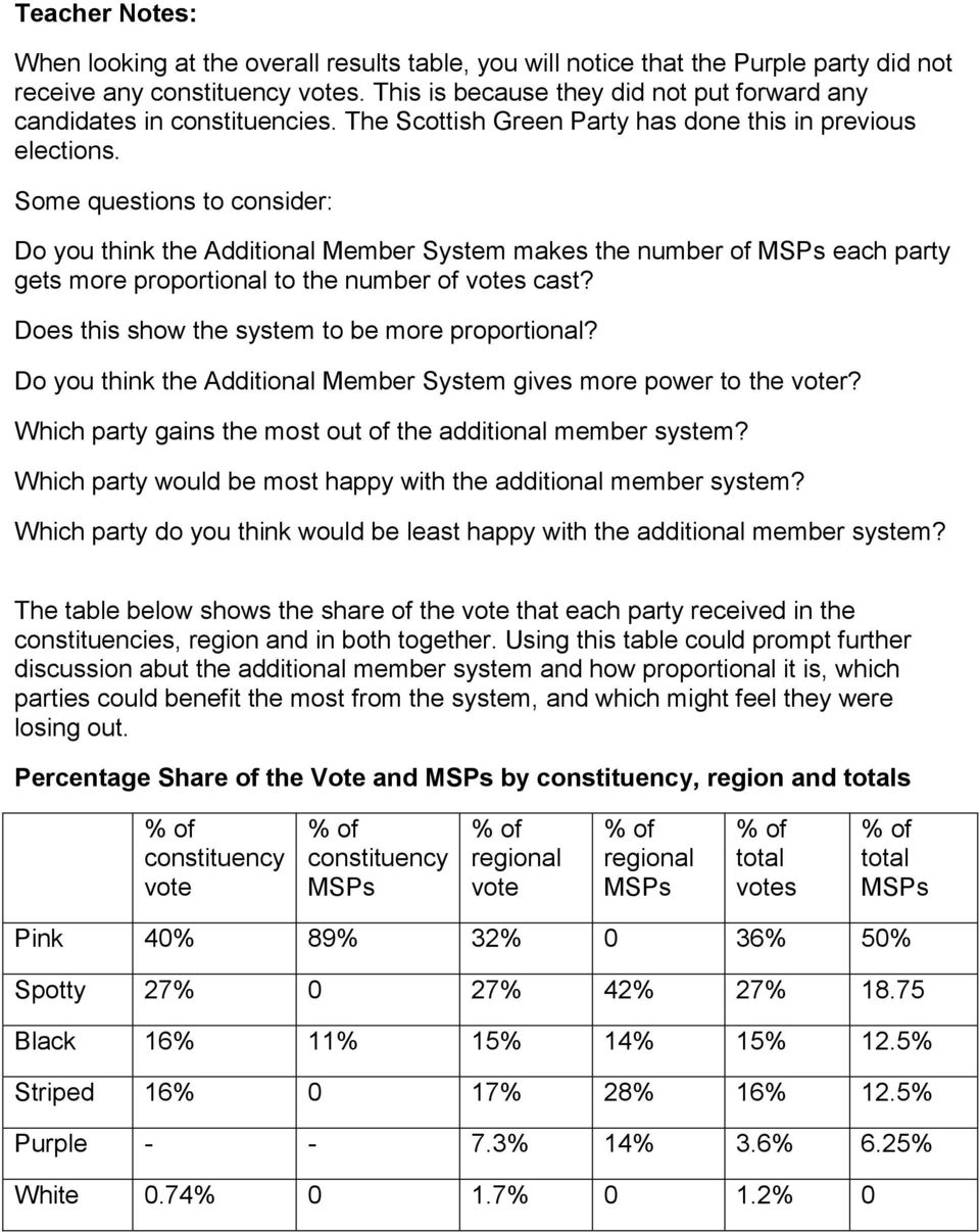 Some questions to consider: Do you think the Additional Member System makes the number of each party gets more proportional to the number of votes cast?